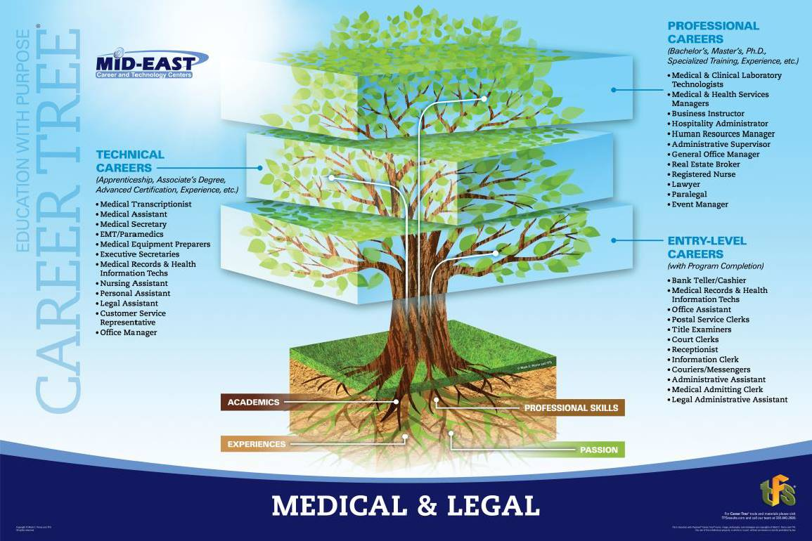 Medical and Legal