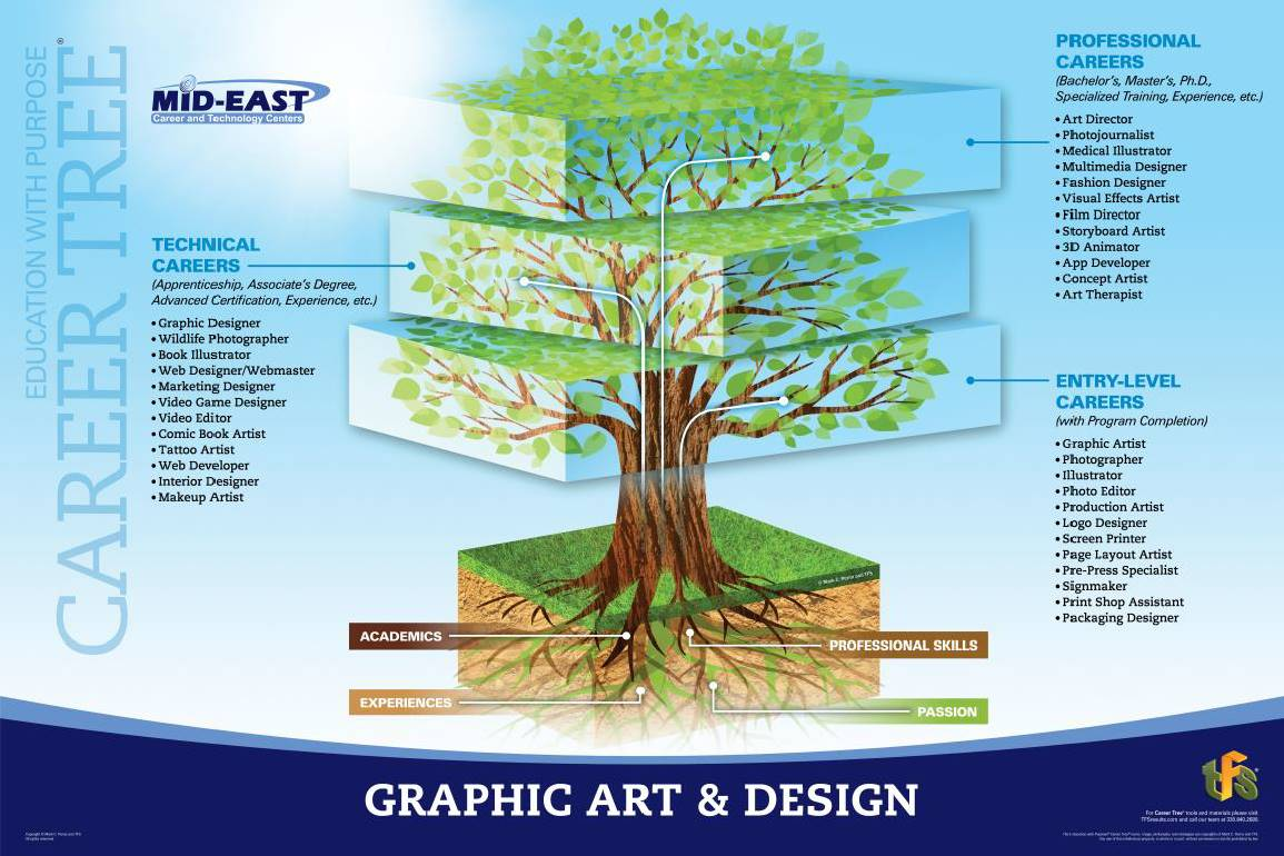 Graphic Art & Design